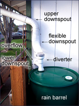 Rain Barrel To Gutter Installation Using Gradybarrels And Downspout Diverter